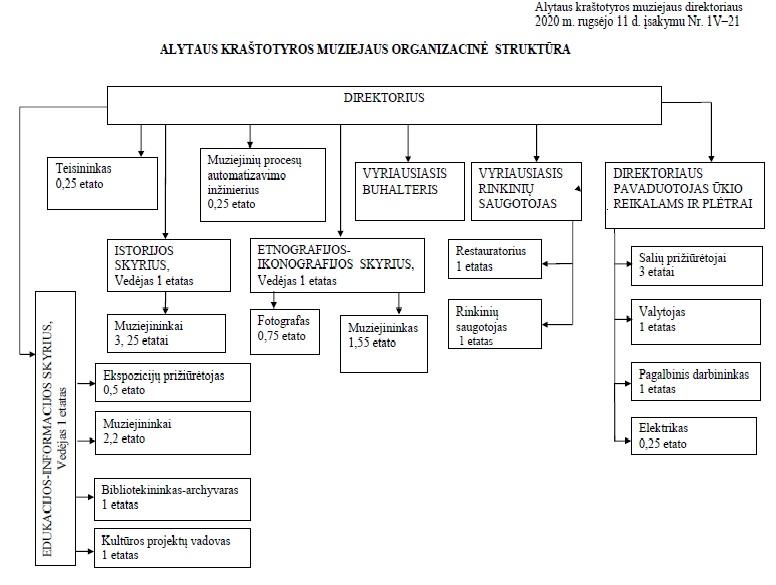 Muziejaus-struktūra 2020